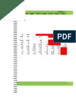 Premium decay analysis