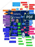MAPA CONCEPTUAL CONTRATOS DE TRABAJO