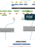 Linea y tiempo sistema operativo