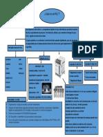 PLC programación