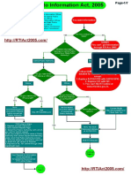How-does-Right-to-Information-Act-2005-pdf-work-Flow-Chart