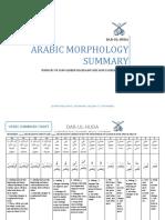 sarf-summary-table.pdf