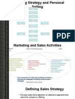 Strategic Impact of the Selling Function
