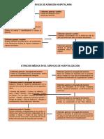FLUJOGRAMA  DE ACTIVIDADES DE ENFERMERÍA EN HOSPITALIZACIÓN