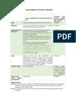 Actividad integradora Estructura y elementos