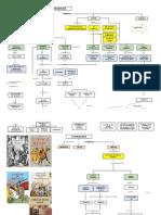 424079652-Literatura-medieval-mapa-conceptual-docx.docx
