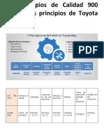7 principios de iso 9001-2015 vs principios de toyota way