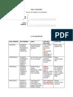 Soil Taxonomy Shalu
