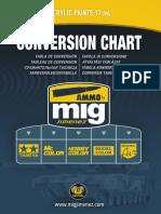 Conversion_chart_Ammo_Mig.pdf