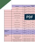 Costos de fabrica de Helados