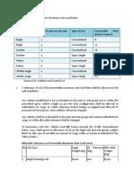 Axle Load Limits.pdf