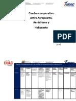 Tabla comparativa entre Aeródromo.docx