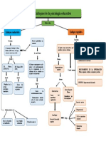 Mapa Conceptual Enfoque Cognitivo y Conductista