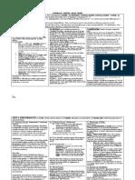 Contracts Essay Chart - Faiq