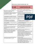CUADRO COMPARATIVO DE LA CONSTITUCIÓN DE 1886 Y 1991