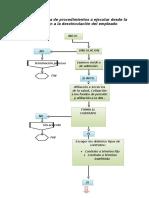 319992763-Flujograma-Ruta-de-Procedimientos-a-Ejecutar-Desde-La-Vinculacion-a-La-Desvinculacion-Del-Empleado