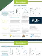 sensibilidades.pdf