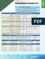 Tabelle Corrispondenze Normative