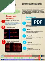 Infografia de Antenas