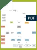 Mapa Conceptual - Estudios de Ciencia,Tecnologia y Sociedad