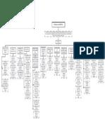 Mapa conceptual Bioética y biotecnología