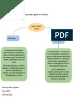 Mapa conceptual Logística y Cadena de Suministro