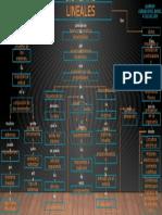 Mapa conceptual - Sistemas Lineales
