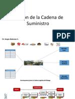 Clase 1 - Introducción a SCM y Logística