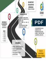 Modelo de Ruta de aprendizaje HECHO