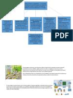 diseño curricular mapa conceptual