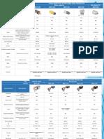 Tabla comparativa de motores para proyectos