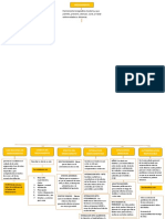 Mapa conceptual de uso racional de medicamentos
