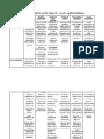 Cuadro comparativo de los tipos de estudio epidemiológicos