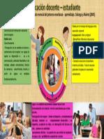 Infografia docente estudiante