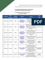Normas sobre COVID en Perú