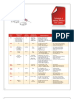 Schedule of Various Medical Exam