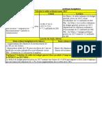 Activité N 3 et 4 polit budgét