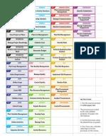 PMP processes labels.pdf