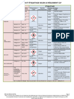 Etiquetage Classification Hazmat