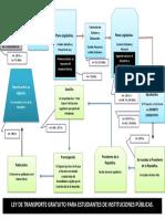 Diagrama del Proceso de Formación de Ley