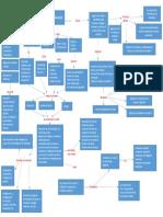 mapa conceptual almacen