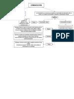 Mapa conceptual-Comunicacion Materia Expresion y comunicacion