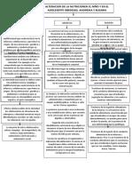 ALTERACION DE LA NUTRICIONEN EL NIÑO Y EN EL ADOLESENTE OBESIDAD, ANOREXIA Y BULIMIA.docx