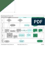 Project Management Process Flowchart
