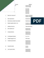 Copy of SAP Customer List - India
