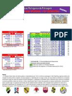 Resultados da 13ª Jornada do Campeonato Nacional da 3ª Divisão em Hóquei em Patins