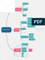 product-execution-plan-mind-map