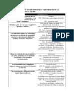 Cuadro comparativo constitución 1886 y 1991