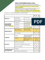 det_pron_NGLE.pdf
