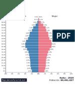 Pirámide Población Italia